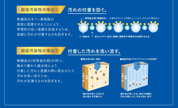 超低汚染の理由①汚れの付着を防ぐ。 超低汚染性の理由②付着した汚れを洗い流す。